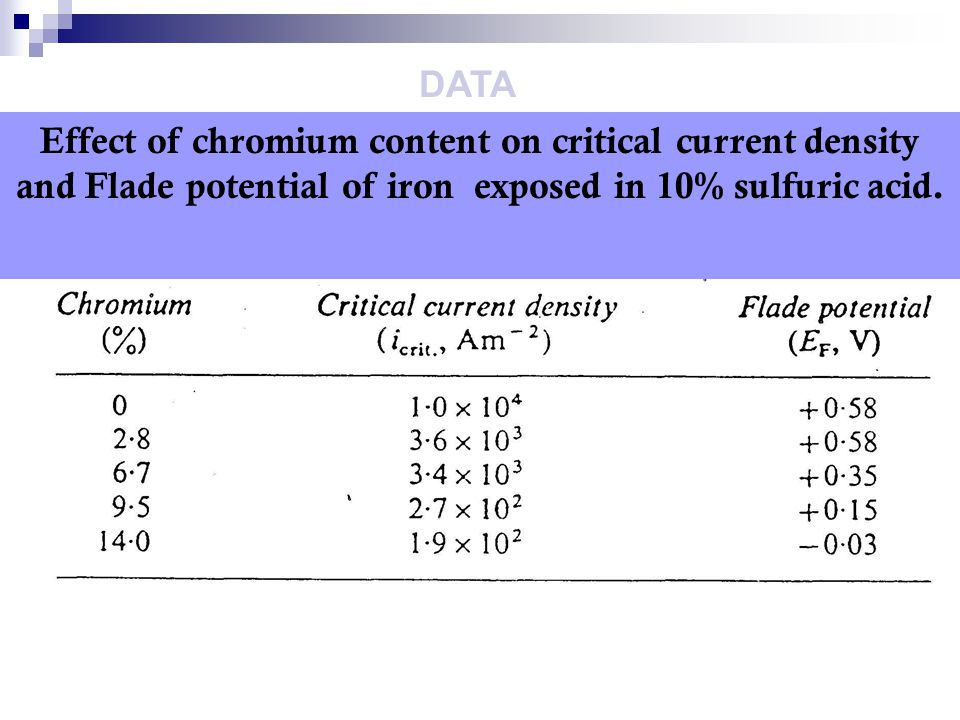 DATA Effect of chromium content on critical current density and Flade potential of iron exposed in 10% sulfuric acid.