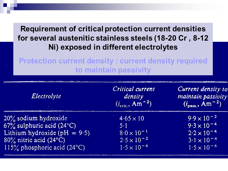 Requirement of critical protection current densities for several austenitic stainless steels (18-20 Cr , 8-12 Ni) exposed in different electrolytes