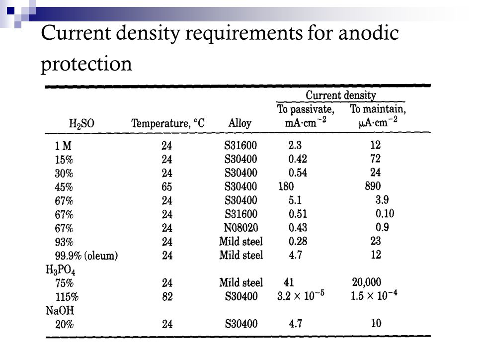 Current density requirements for anodic protection
