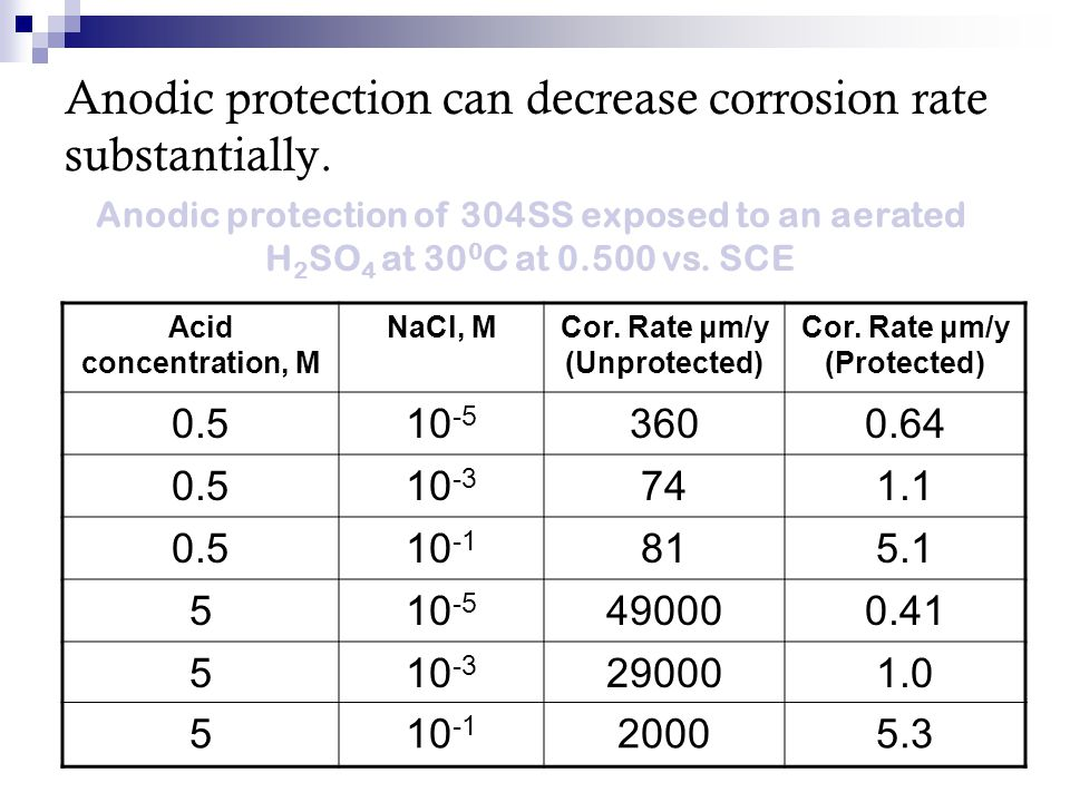 Anodic protection can decrease corrosion rate substantially.