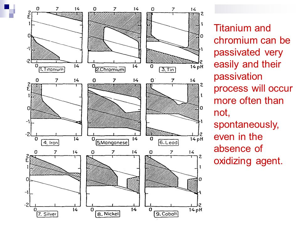 Titanium and chromium can be passivated very easily and their passivation process will occur more often than not, spontaneously, even in the absence of oxidizing agent.