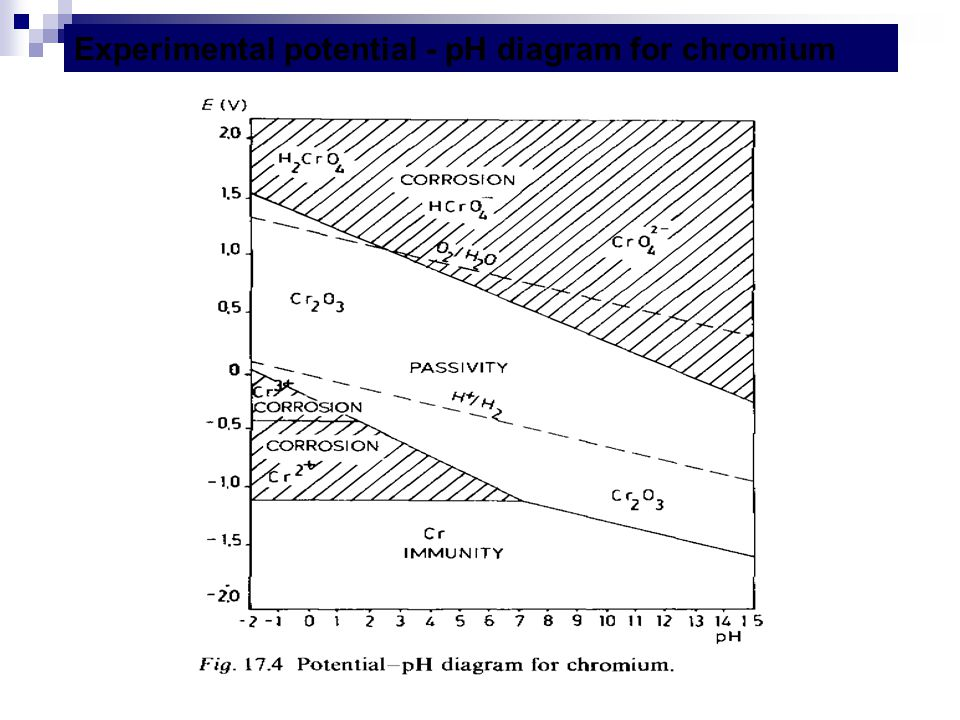 Experimental potential - pH diagram for chromium