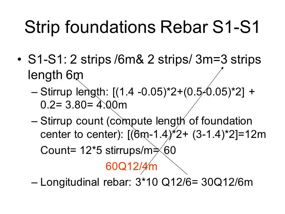 Strip foundations Rebar S1-S1
