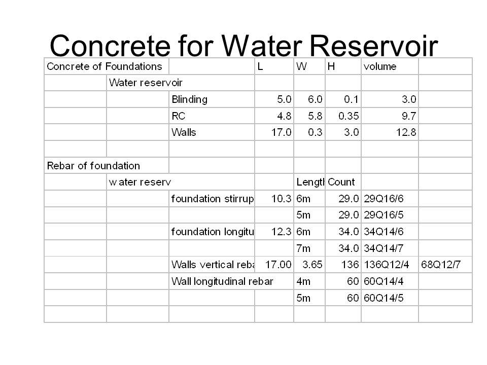 Concrete for Water Reservoir