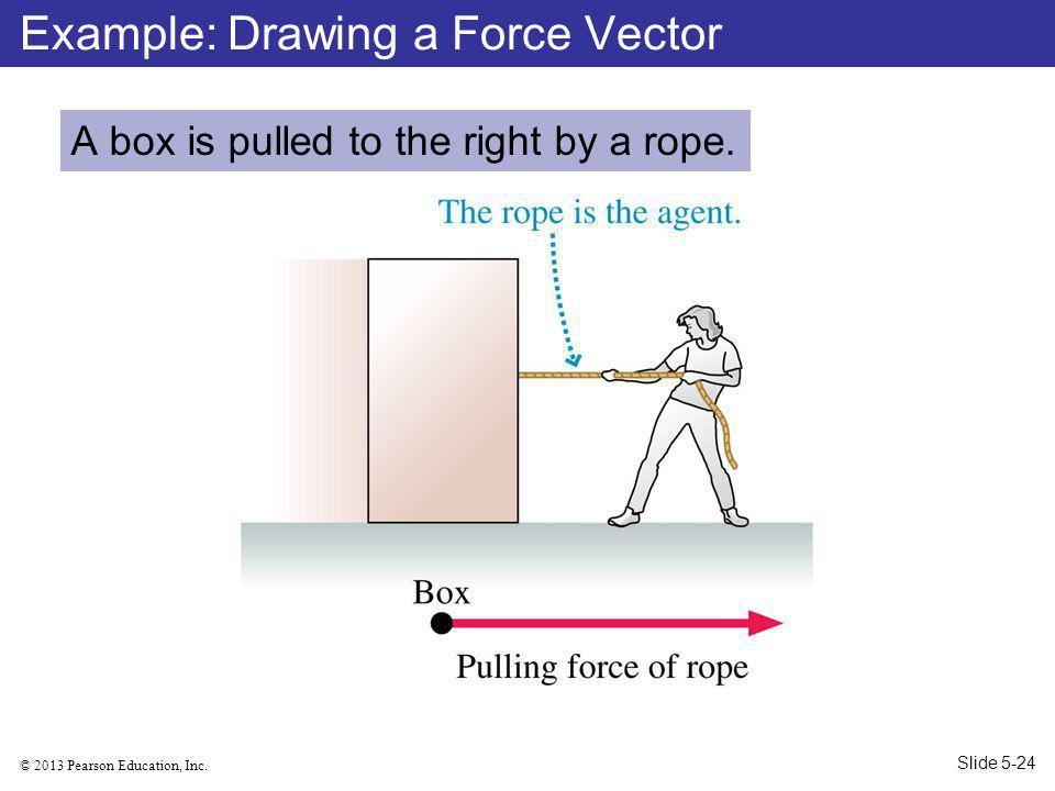 Example: Drawing a Force Vector