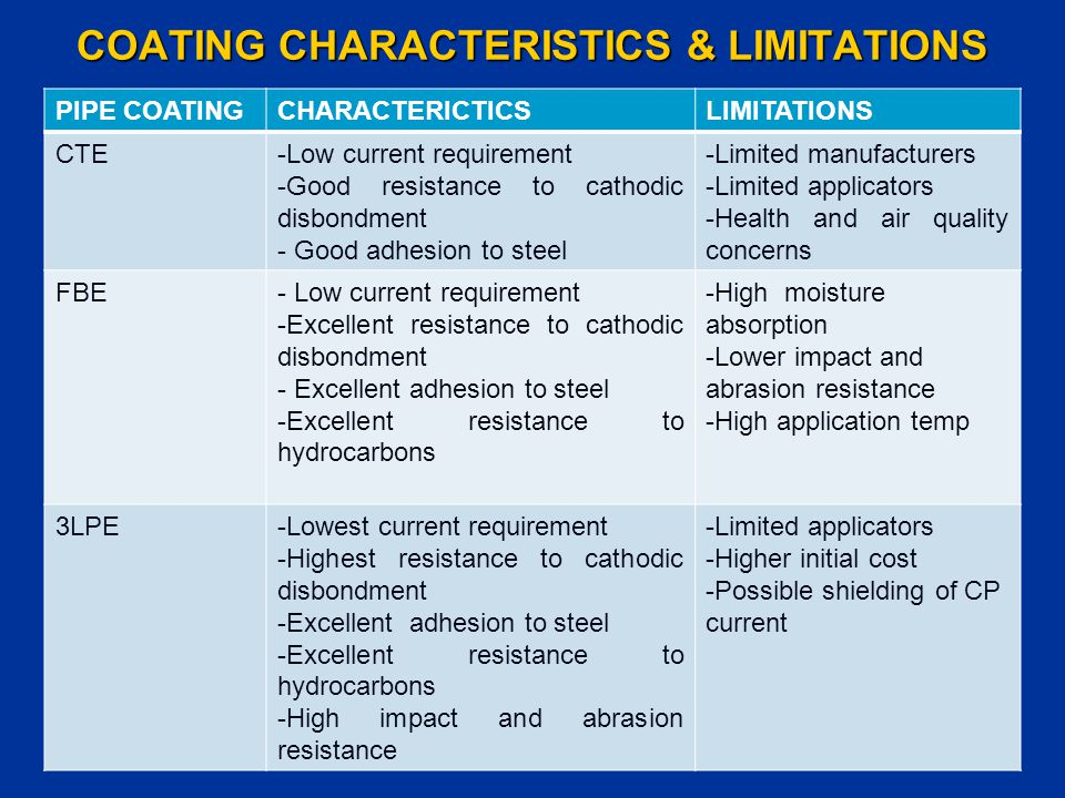 COATING CHARACTERISTICS & LIMITATIONS