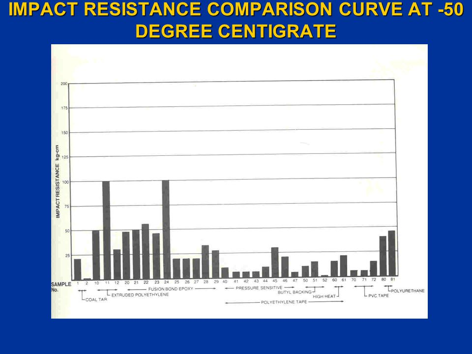 IMPACT RESISTANCE COMPARISON CURVE AT -50 DEGREE CENTIGRATE