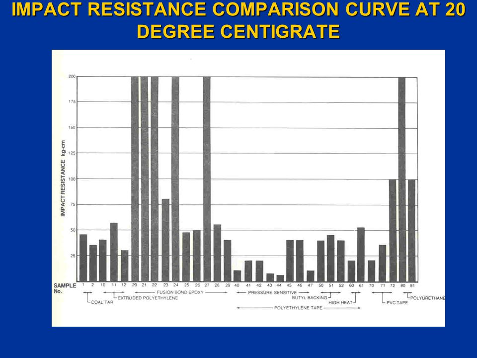 IMPACT RESISTANCE COMPARISON CURVE AT 20 DEGREE CENTIGRATE