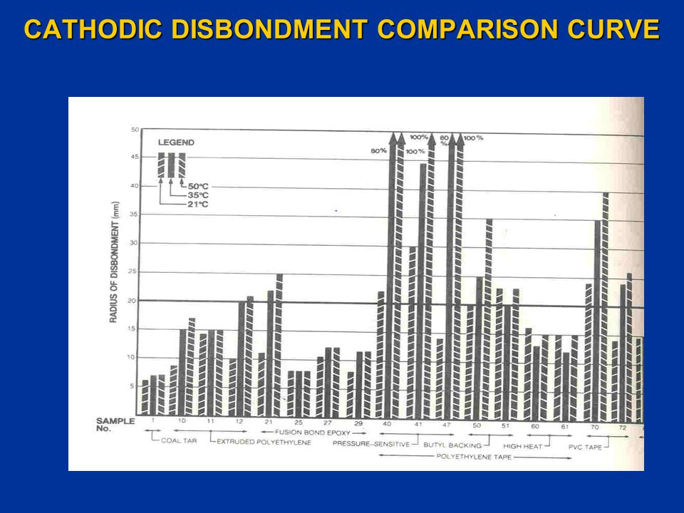 CATHODIC DISBONDMENT COMPARISON CURVE