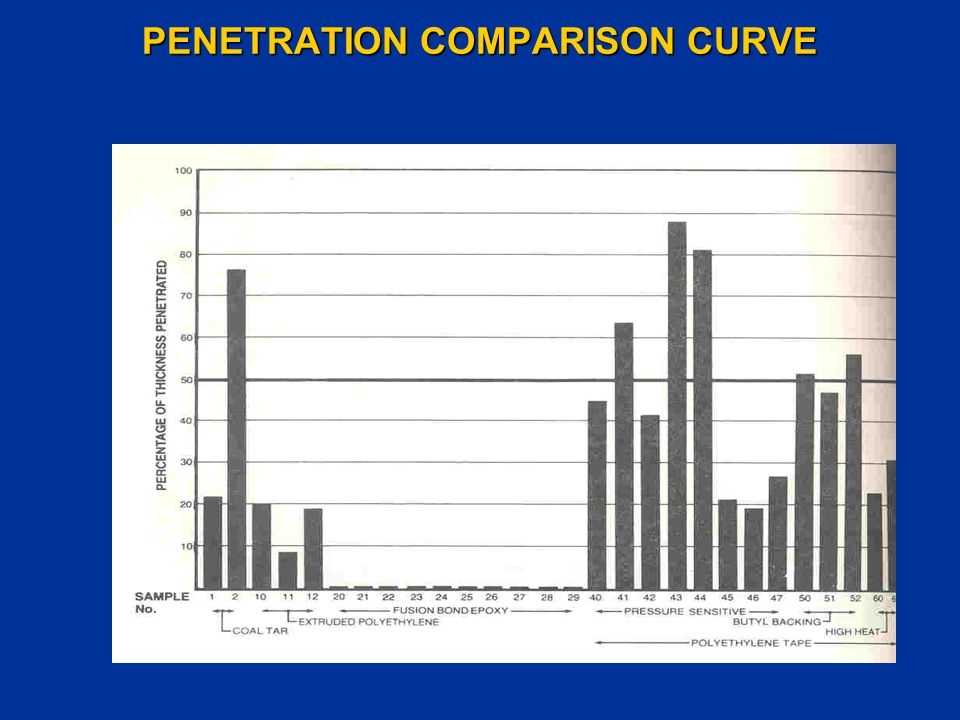 PENETRATION COMPARISON CURVE