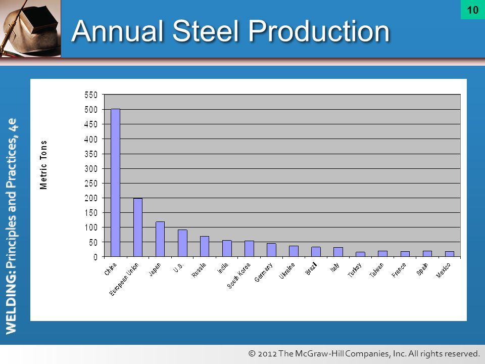 Annual Steel Production