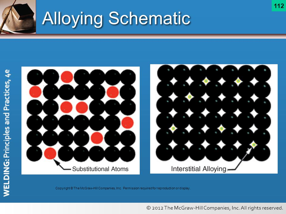 Alloying Schematic Copyright © The McGraw-Hill Companies, Inc.