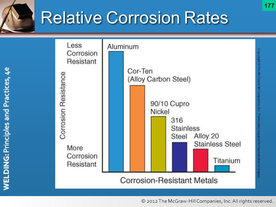 Relative Corrosion Rates