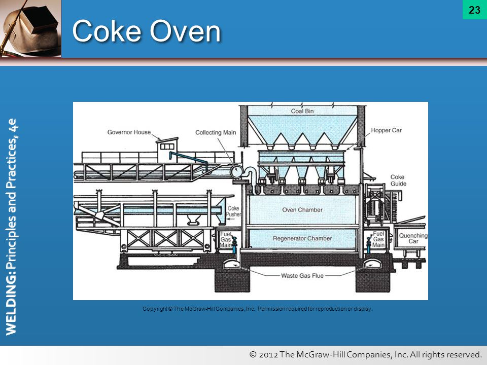 Coke Oven Copyright © The McGraw-Hill Companies, Inc.