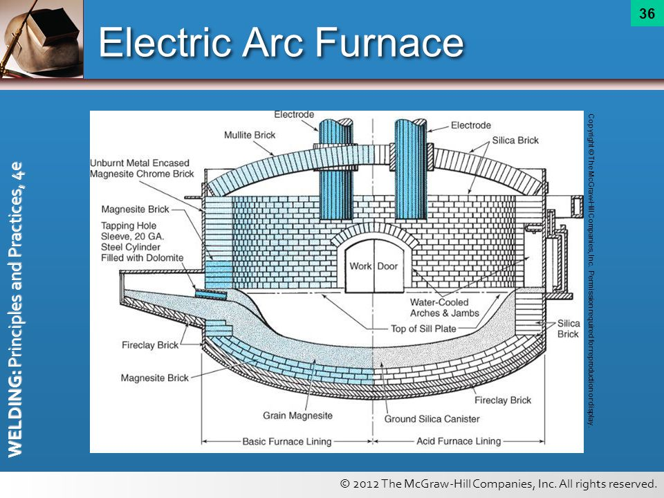 Electric Arc Furnace Copyright © The McGraw-Hill Companies, Inc.