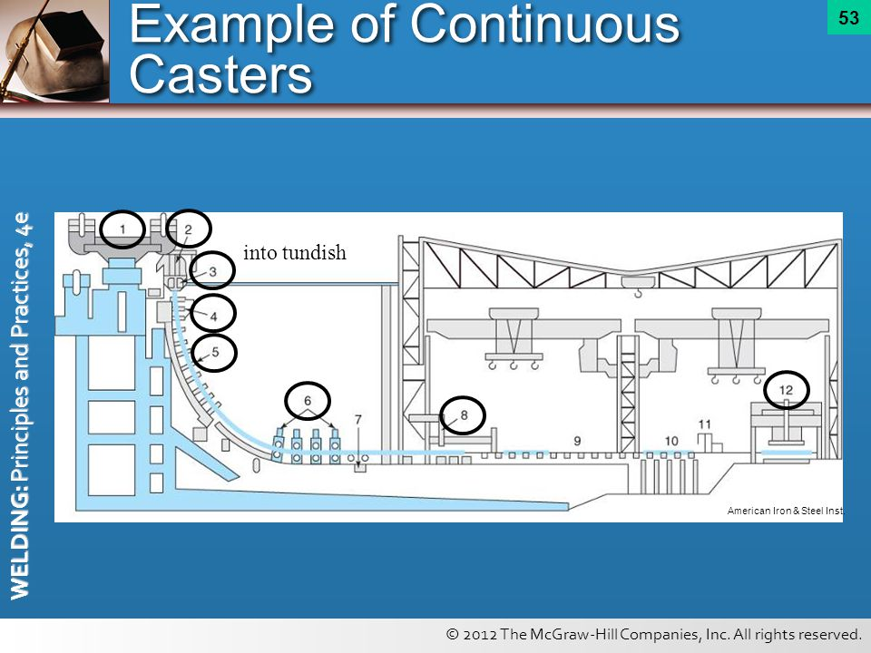 Example of Continuous Casters