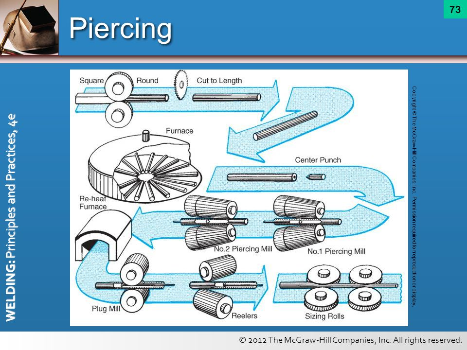 Piercing Copyright © The McGraw-Hill Companies, Inc.