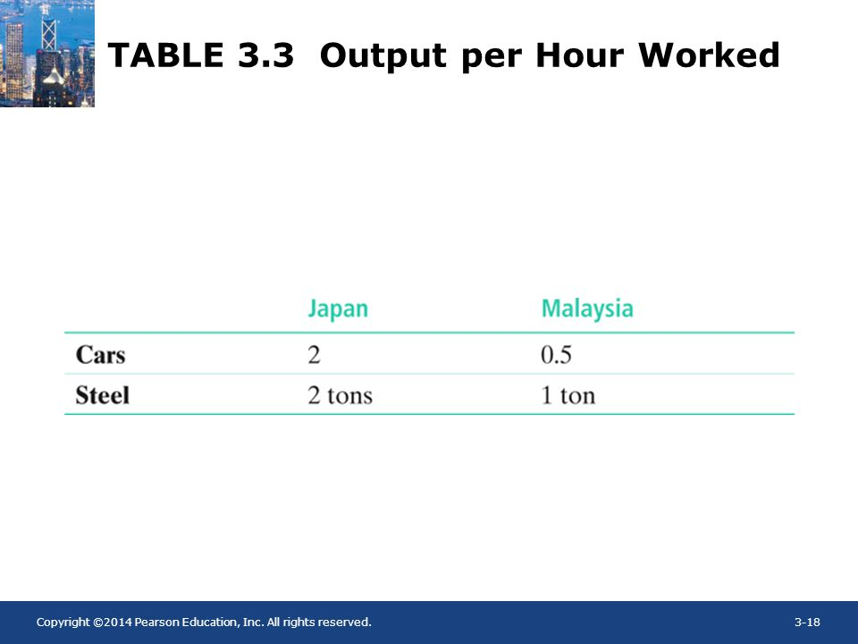 TABLE 3.3 Output per Hour Worked
