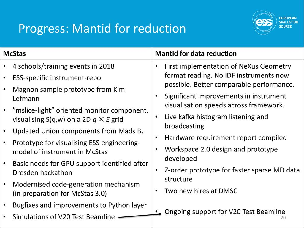 Data Reduction, Analysis & Modelling (DRAM) updates - ppt download