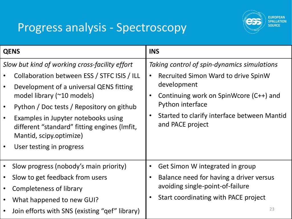 Data Reduction, Analysis & Modelling (DRAM) updates - ppt
