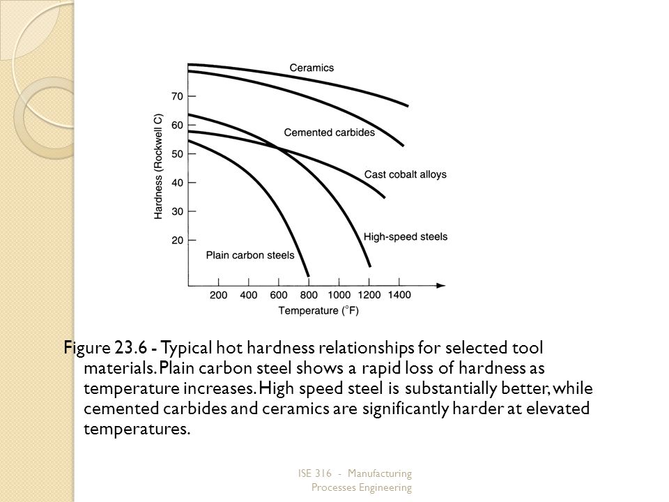Figure 23.6 ‑ Typical hot hardness relationships for selected tool materials. Plain carbon steel shows a rapid loss of hardness as temperature increases. High speed steel is substantially better, while cemented carbides and ceramics are significantly harder at elevated temperatures.