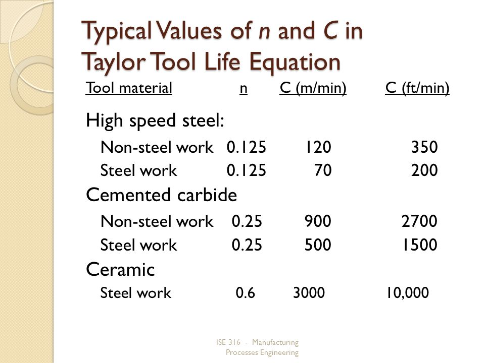 Typical Values of n and C in Taylor Tool Life Equation
