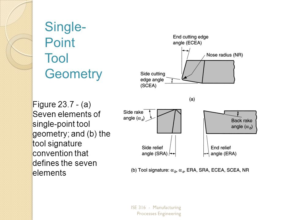 Single-Point Tool Geometry