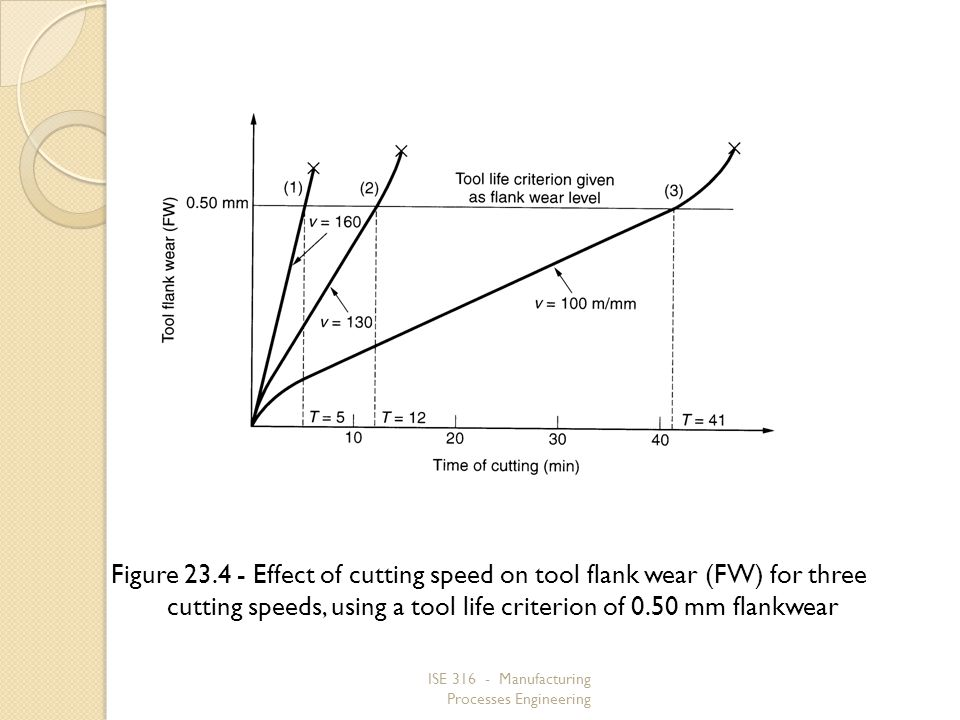 Figure 23.4 ‑ Effect of cutting speed on tool flank wear (FW) for three cutting speeds, using a tool life criterion of 0.50 mm flankwear