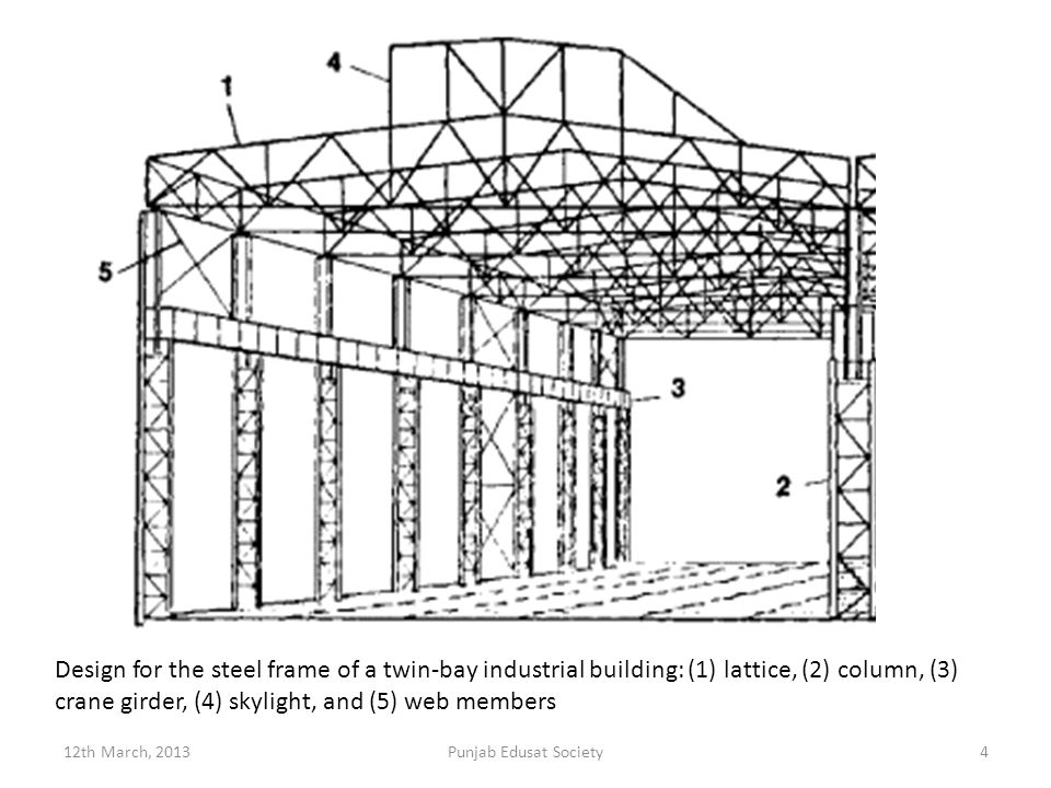 Design for the steel frame of a twin-bay industrial building: (1) lattice, (2) column, (3) crane girder, (4) skylight, and (5) web members