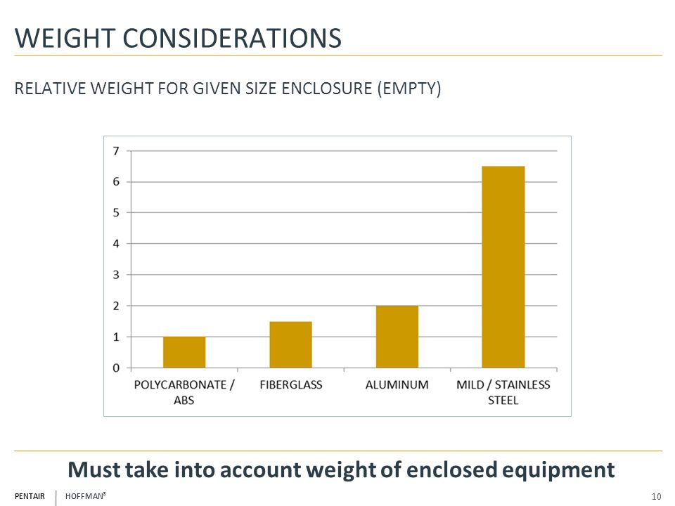 WEIGHT CONSIDERATIONS