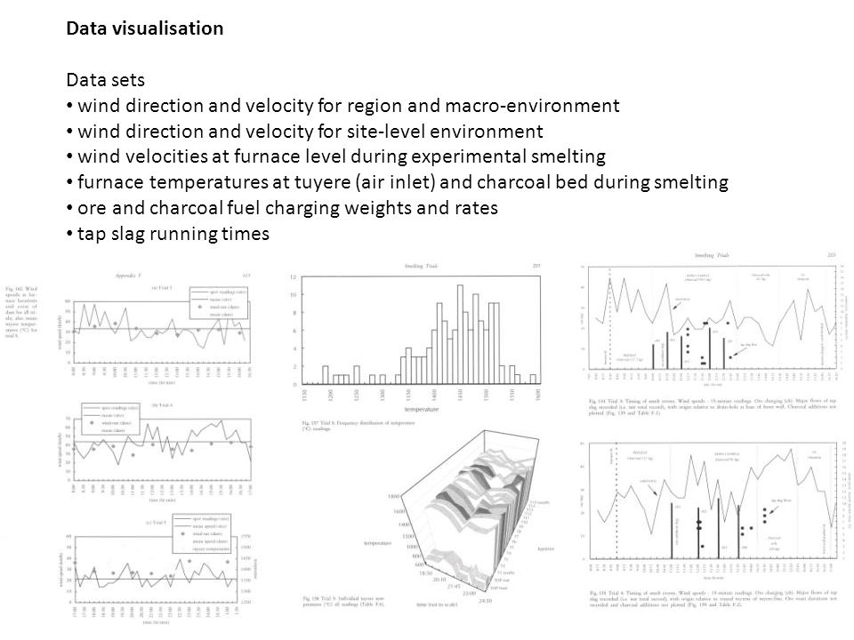 Data visualisation Data sets. wind direction and velocity for region and macro-environment. wind direction and velocity for site-level environment.