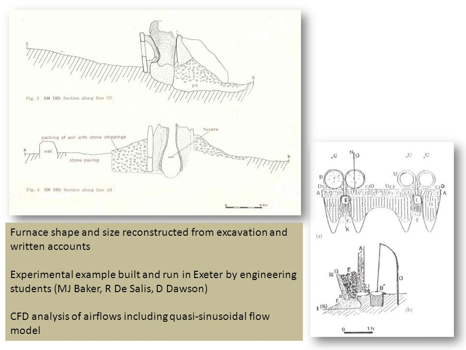 Furnace shape and size reconstructed from excavation and written accounts