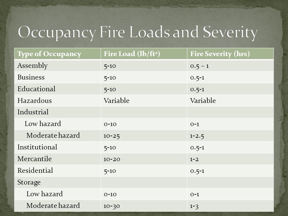 Occupancy Fire Loads and Severity