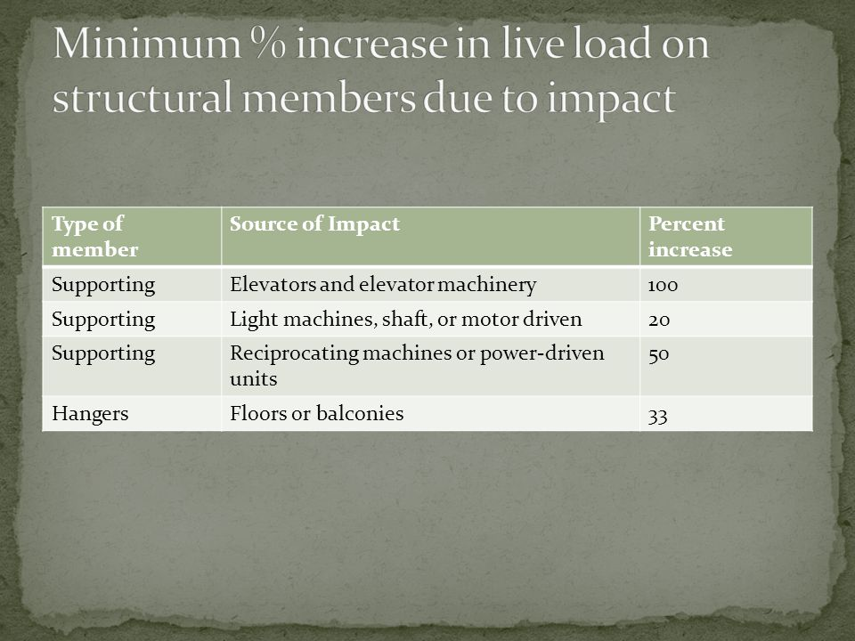 Minimum % increase in live load on structural members due to impact