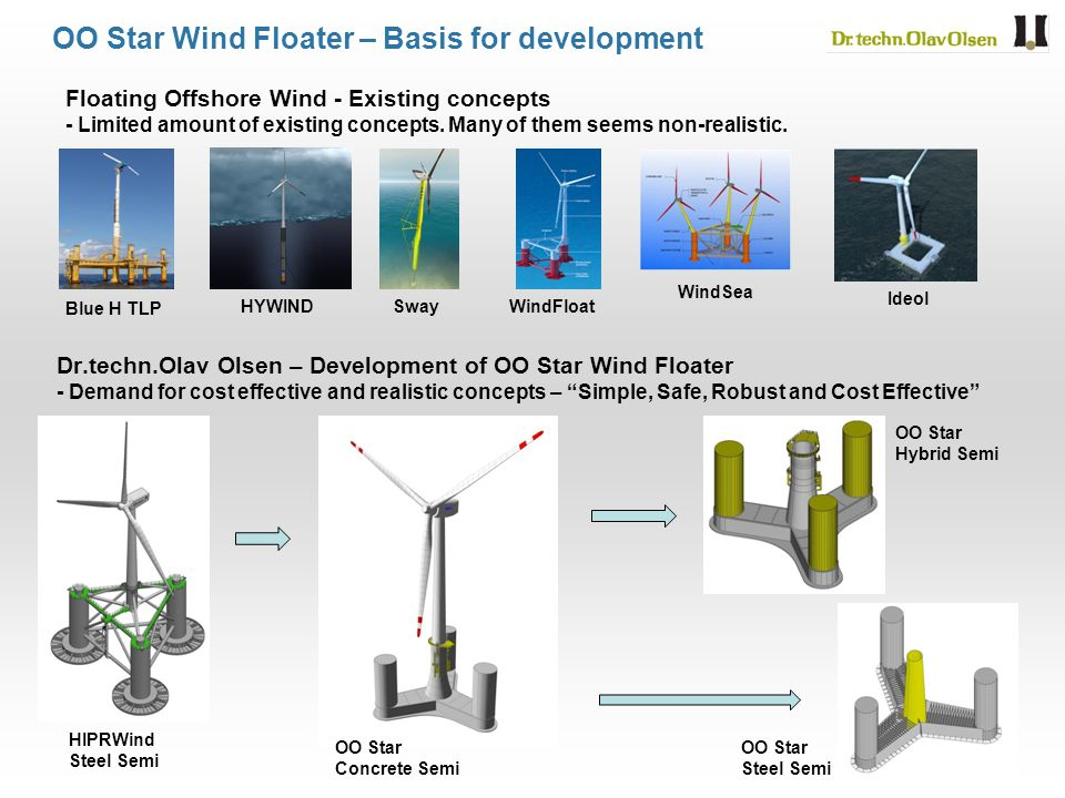 OO Star Wind Floater – Basis for development