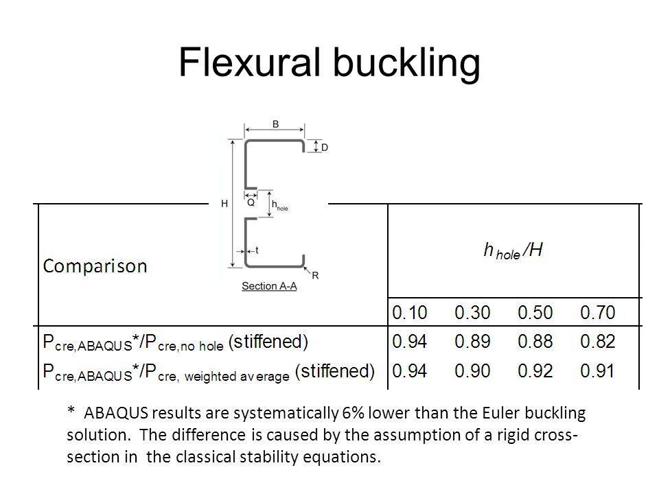 Flexural buckling For evenly spaced holes:
