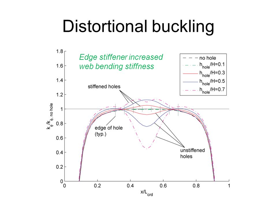 Distortional buckling