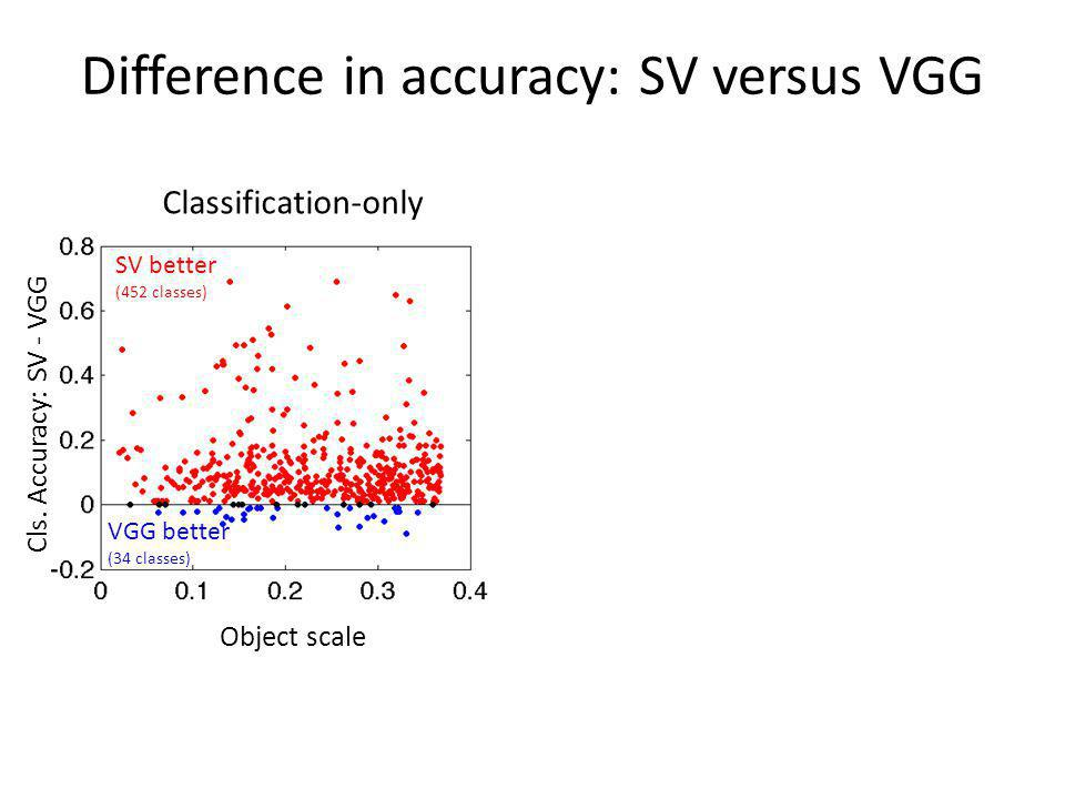 Difference in accuracy: SV versus VGG