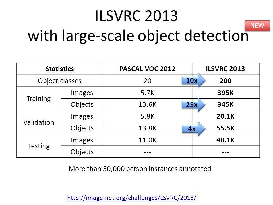 ILSVRC 2013 with large-scale object detection