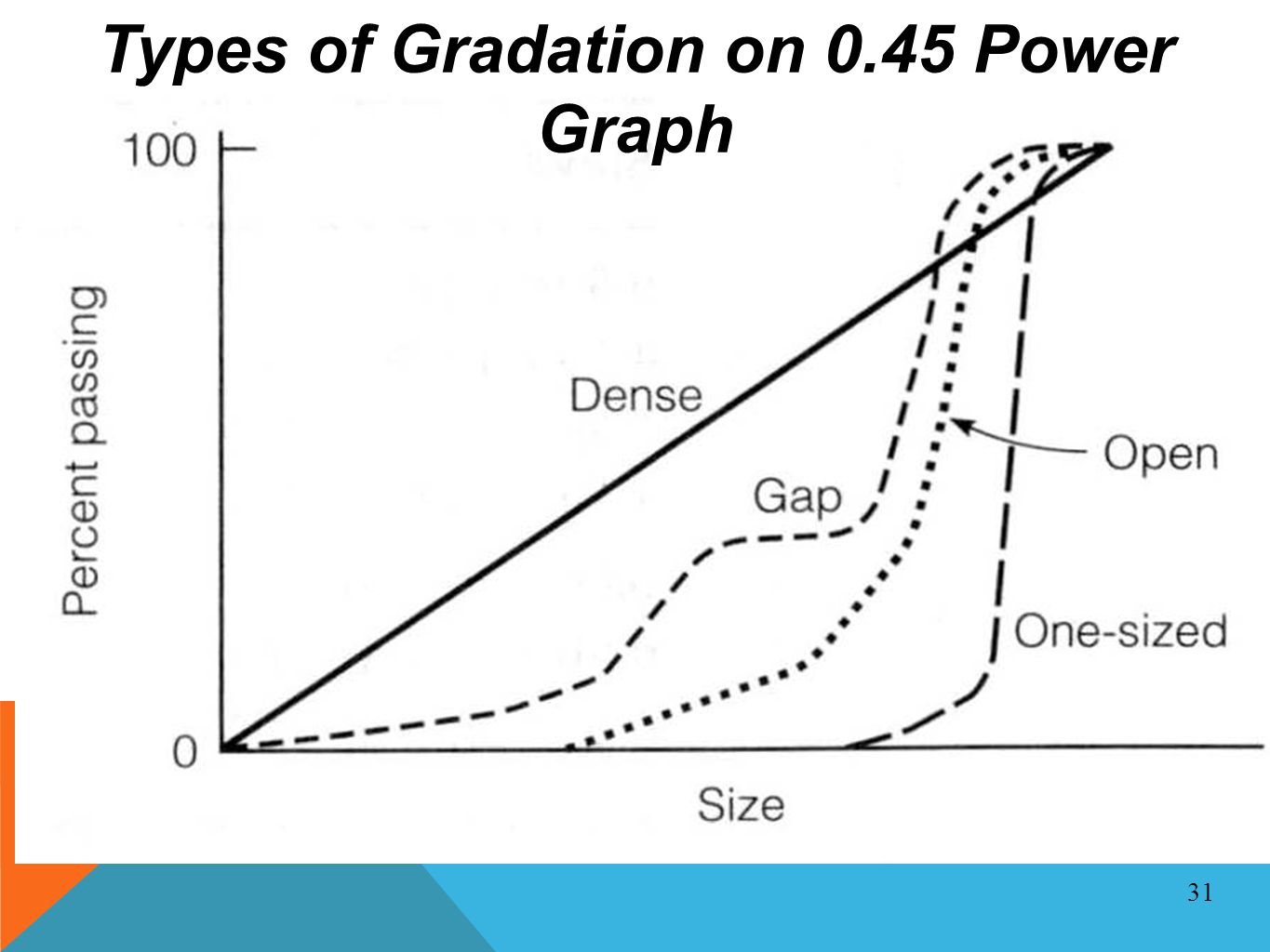 Types of Gradation on 0.45 Power Graph