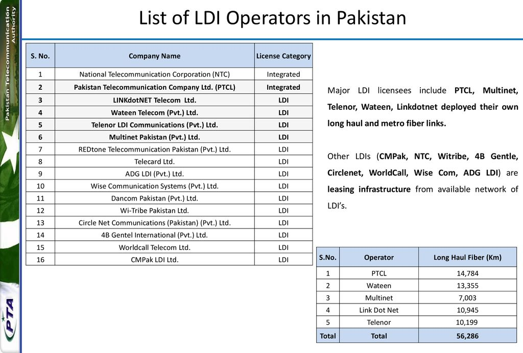 Digital Landscape of Pakistan - ppt download
