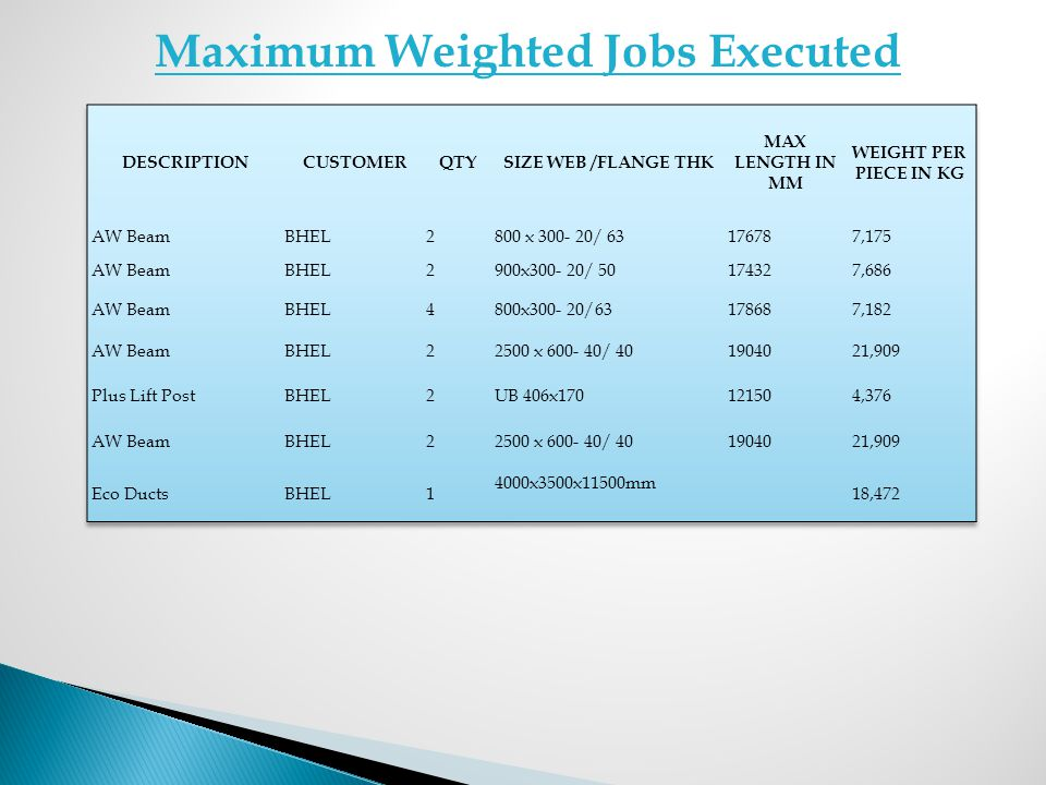 Maximum Weighted Jobs Executed