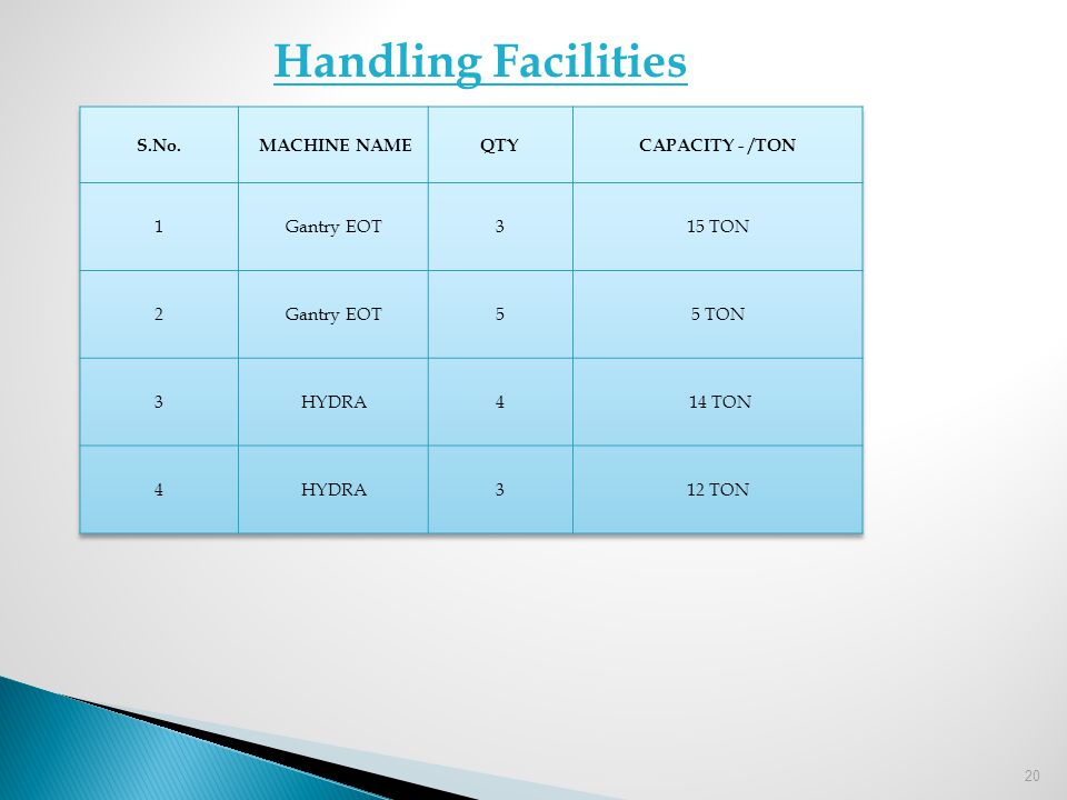 Handling Facilities S.No. MACHINE NAME QTY CAPACITY - /TON 1