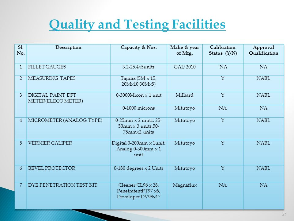 Quality and Testing Facilities Calibration Status (Y/N)