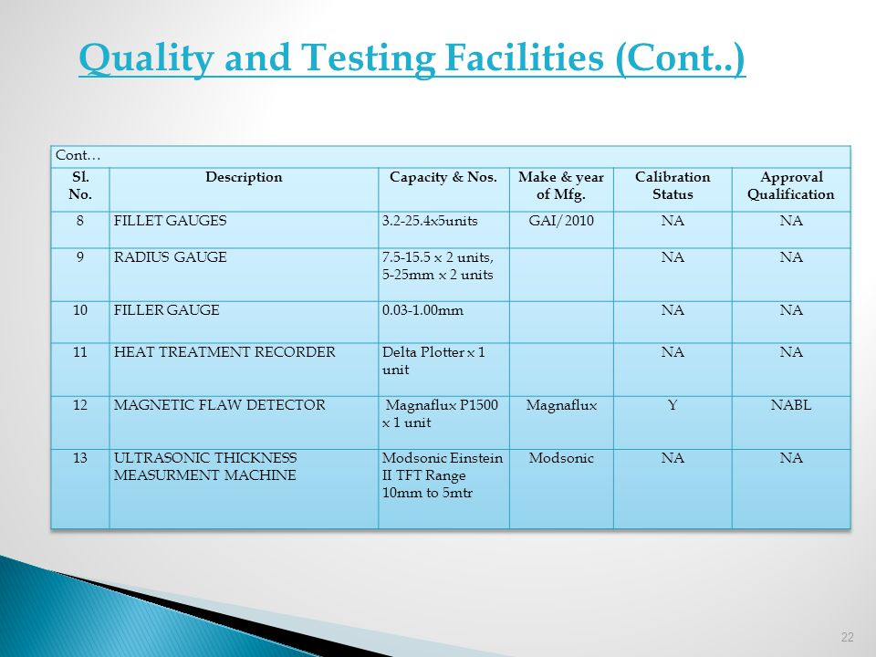 Quality and Testing Facilities (Cont..)