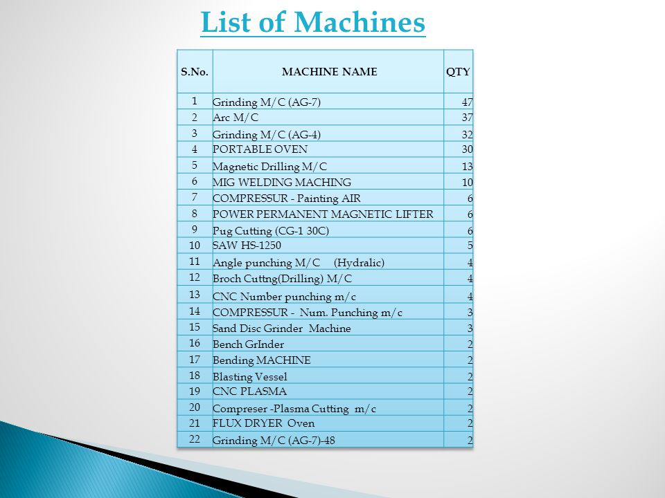 List of Machines S.No. MACHINE NAME QTY 1 Grinding M/C (AG-7) 47 2
