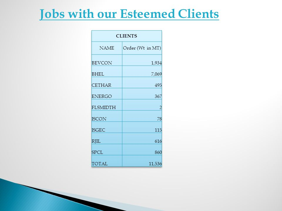 Jobs with our Esteemed Clients