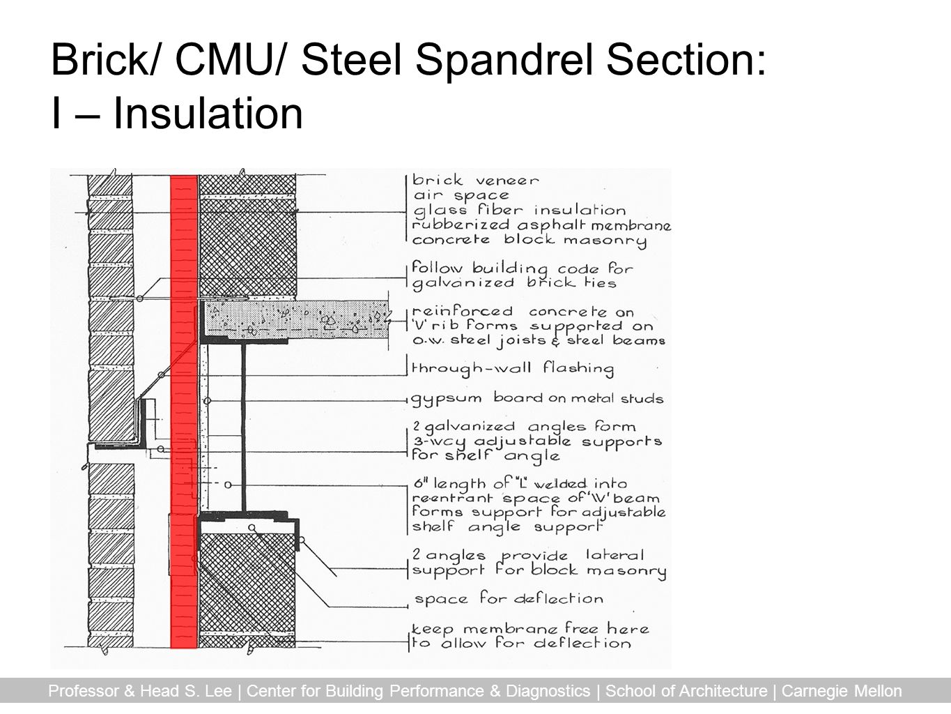 Brick/ CMU/ Steel Spandrel Section: I – Insulation