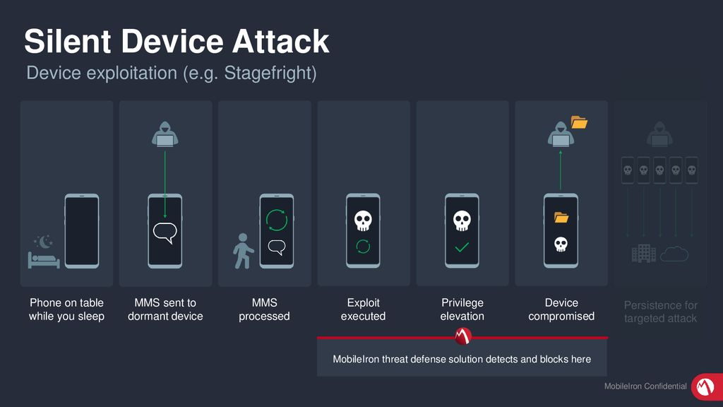 MobileIron Threat Defense - ppt download
