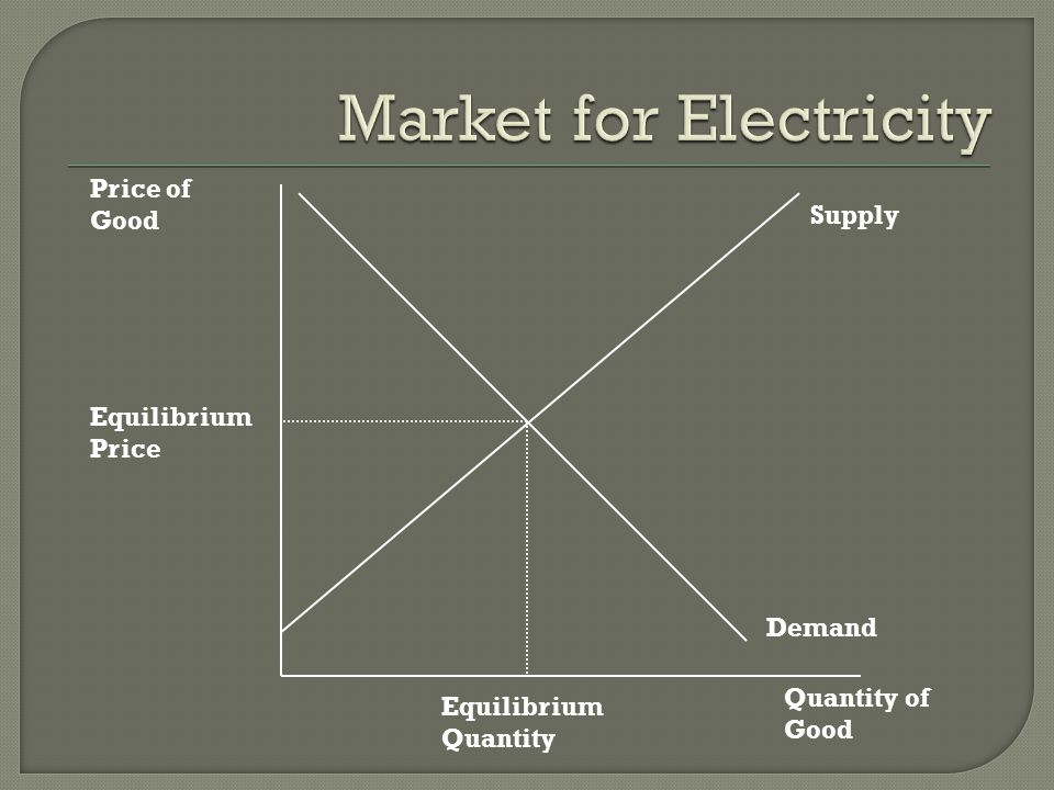 Market for Electricity